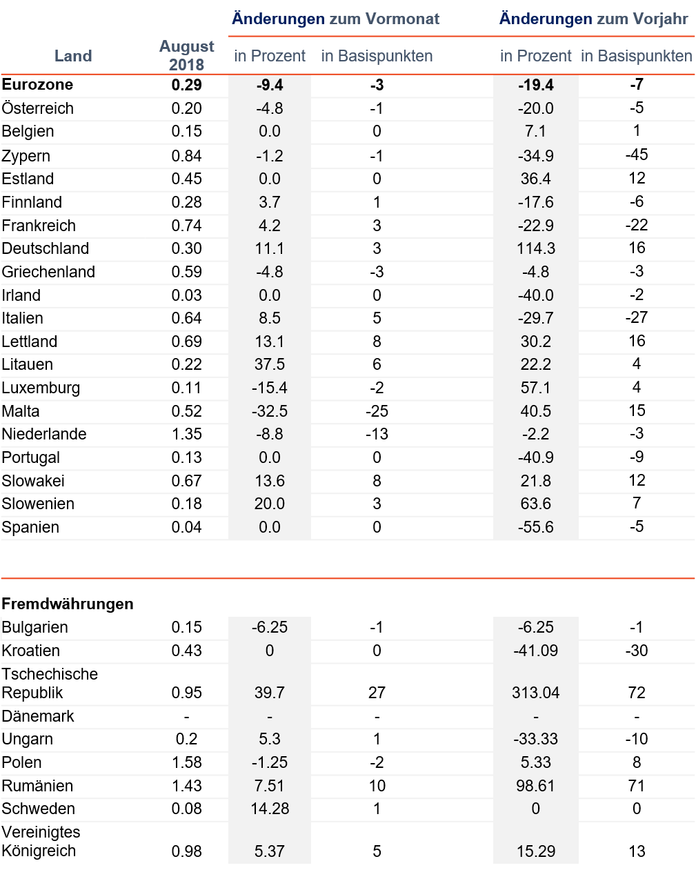 """Durchschnittliche Zinsen für neue Einlagen von privaten Haushalten: Laufzeiten bis zu 1 Jahr, Daten der EZB. Hinweis: Die Zeitreihenanalyse der Zentralbank der Niederlande für Einlagen mit Laufzeiten bis zu 1 Jahr beinhaltet ein länderspezifisches """"Konstruktions-Depot"""" mit höheren Durchschnittszinsen als bei Tagesgeld- und Festgeld-Einlagen."""