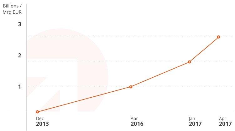 Sparer legen mehr als drei Milliarden Euro über WeltSparen an – Banco Português De Gestão ist 30. Partnerbank