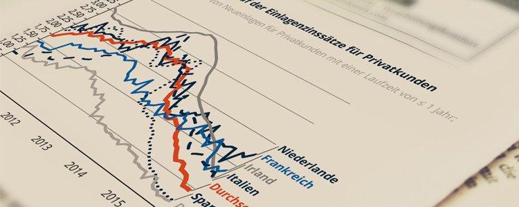 Zinsradar: Italienischer Einlagenzinssatz für Geschäftskunden fällt auf historischen Tiefstwert