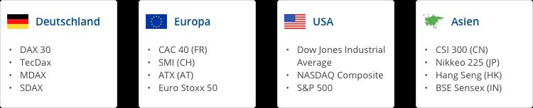 Die wichtigsten Aktienindizes rund um den Globus.