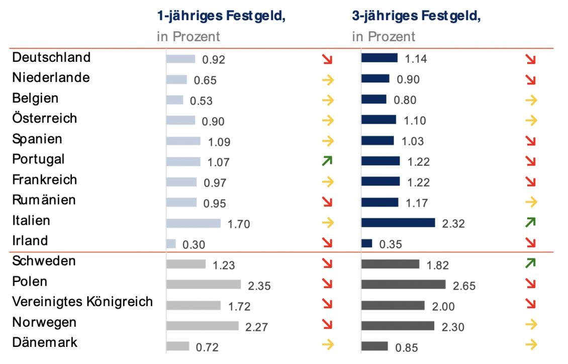 Höchste Einzelhandelseinlagenzinsen in der EU