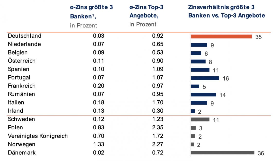 Privatkundeneinlagenzinsen der 3 größten Banken