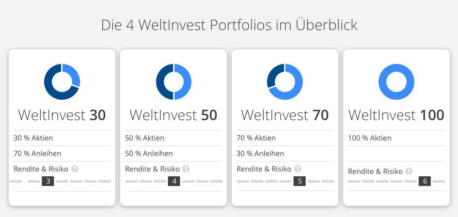 die-4-weltinvest-portfolios-im-ueberblick