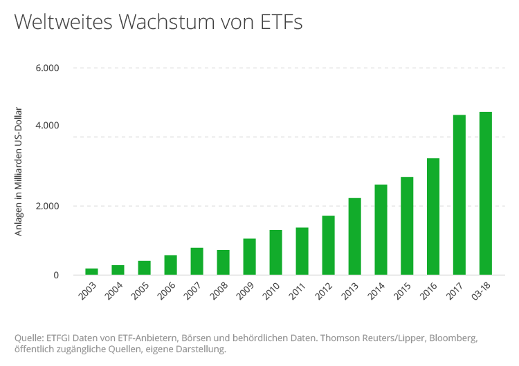 Globales Wachstum von ETFs