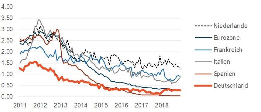 """Durchschnittliche Zinsen für neue Einlagen privater Haushalte, Laufzeiten bis zu 1 Jahr, EZB-Daten in Prozent.Hinweis: Die Zeitreihenanalyse der Zentralbank der Niederlande für Einlagen mit Laufzeiten bis zu 1 Jahr beinhaltet ein länderspezifisches """"Konstruktions-Depot"""" mit höheren Durchschnittszinsen als bei Tagesgeld- und Festgeld-Einlagen."""