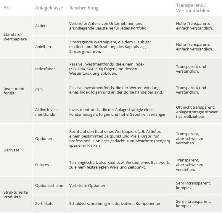 Übersicht und Beschreibung der wichtigsten Anlageklassen.
