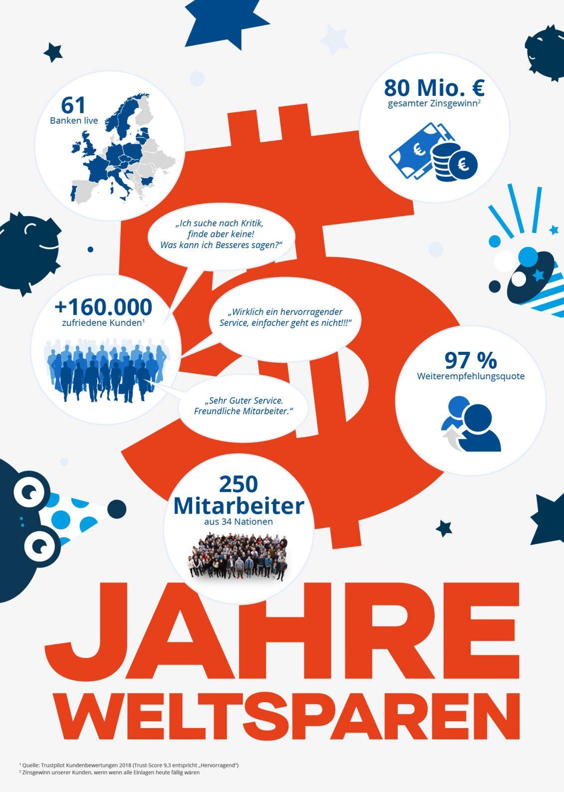 5 Jahre WeltSparen Infografik.