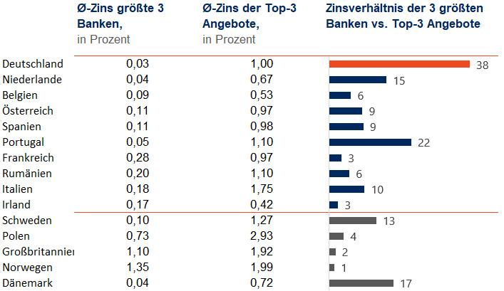 Zinsverhältnis der Angebote der größten Banken mit den Top-Zinsen bis Ende November 2018.