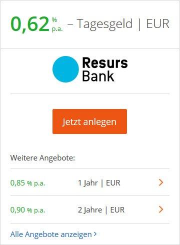 Die Resurs Bank aus Stockholm zahlt bereits 0,62 % Zinsen p.a. für Tagesgeld.