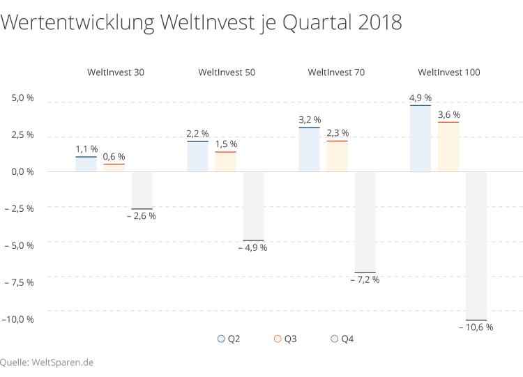 WeltInvest Performance für jedes Quartal 2018.