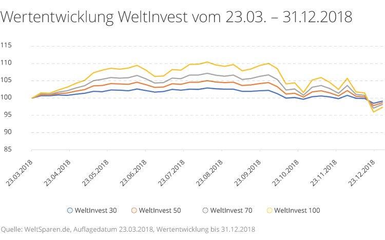 Wertentwicklung der WeltInvest ETF-Portfolios seit Auflage bis Ende 2018.