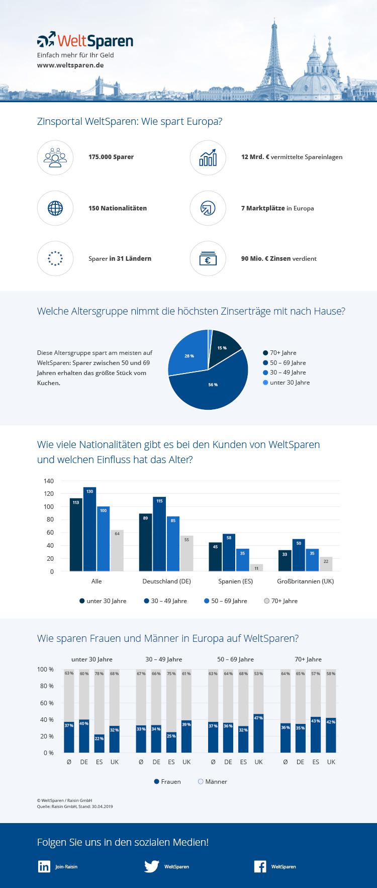 Infografik: Zinsportal WeltSparen – So spart Europa
