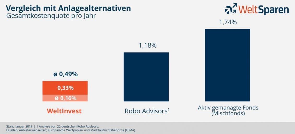 Kostenvergleich WeltInvest mit Robo Advisor und aktiven Mischfonds