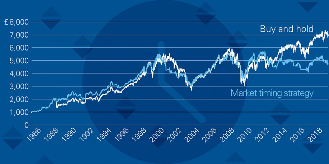 Buy and Hold-Strategien übertreffen Market-Timing in der Performance.