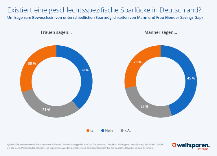 Existenz von Gender Savings Gap in Deutschland