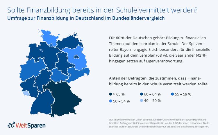 Infografik: Umfrage zur Finanzbildung im Bundesländervergleich