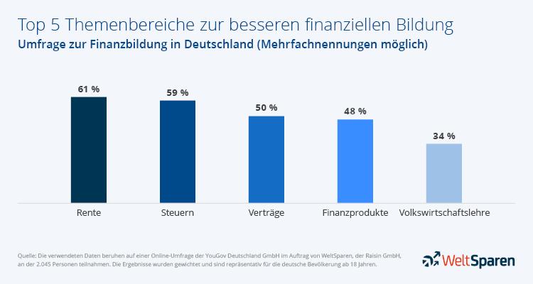 Infografik: Das sind die 5 wichtigsten Themen zur finanziellen Bildung für die Deutschen