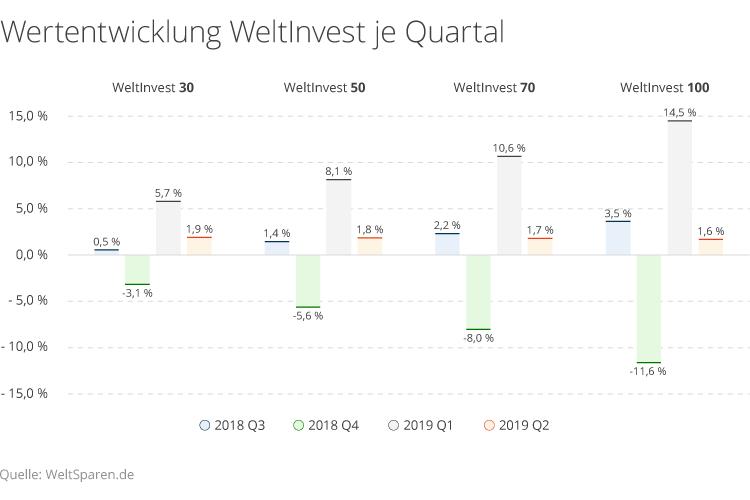 Wertentwicklung von WeltInvest 30 bis 100 in den vergangenen 4 Quartalen.