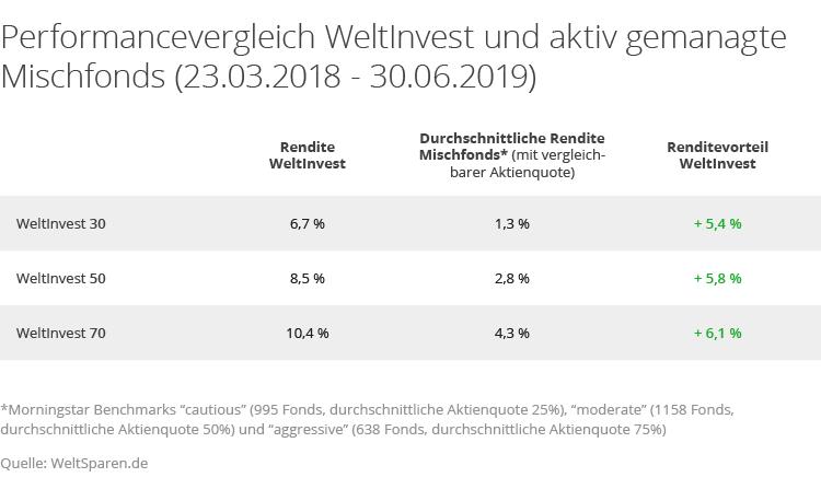 Performance-Vergleich WeltInvest mit aktiven Mischfonds bis Juni 2019.