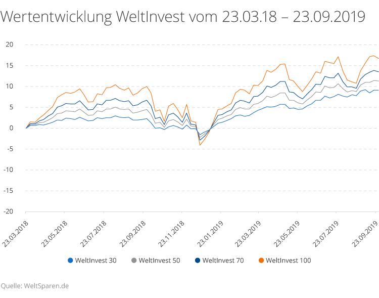 Wertentwicklung WeltInvest vom 23.03.2018 - 30.09.2019.
