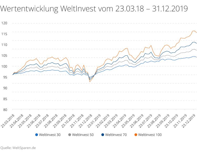 Wertentwicklung WeltInvest seit Auflage bis Ende 2019.