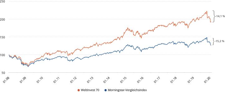 WeltInvest übertrifft die Performance aktiver Mischfonds kontinuierlich.
