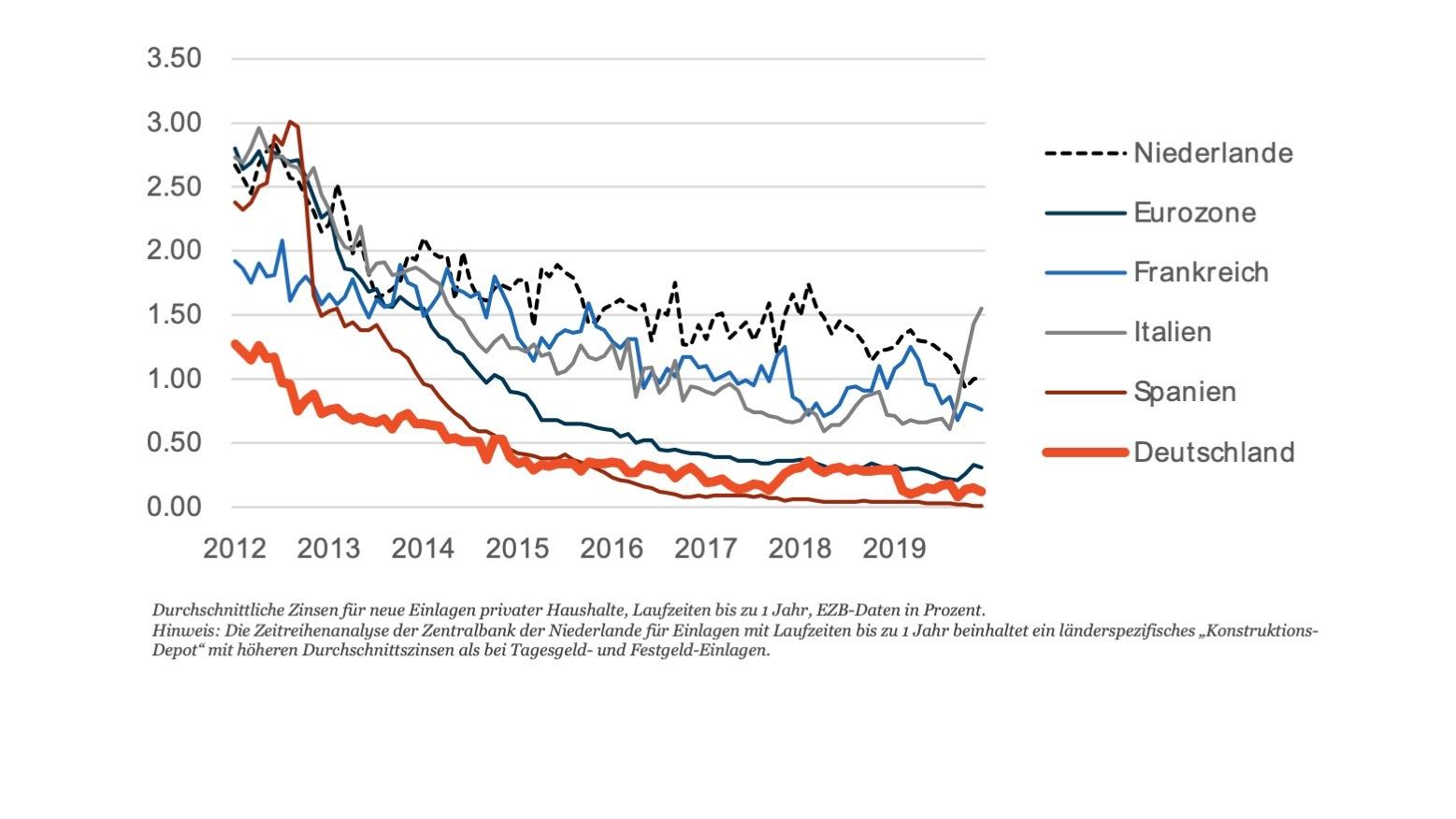 verwenden des maschinellen lernens zur vorhersage der börse geld anlegen zinsen 2021