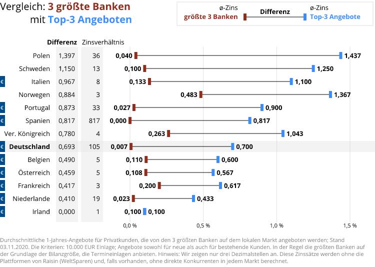 Vergleich der Top-Angebote mit den drei größten Banken