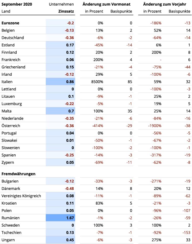 Europaweiter Vergleich der Geschäftskundenzinsen