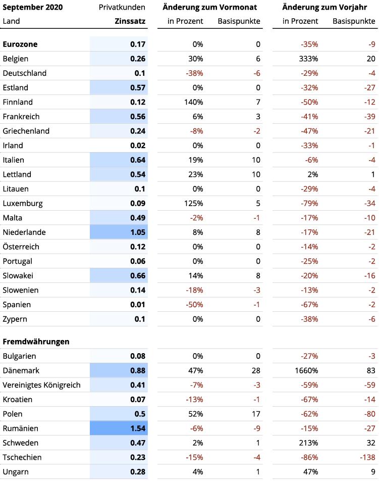 Entwicklung der Privatkundenzinsen in Europa laut EZB