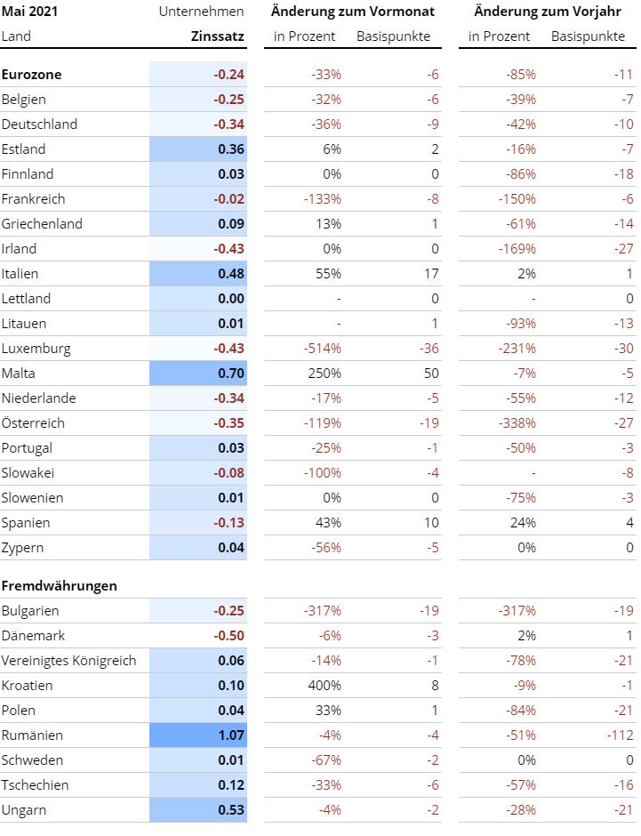 Geschäftskundenzinsen in Europa laut EZB