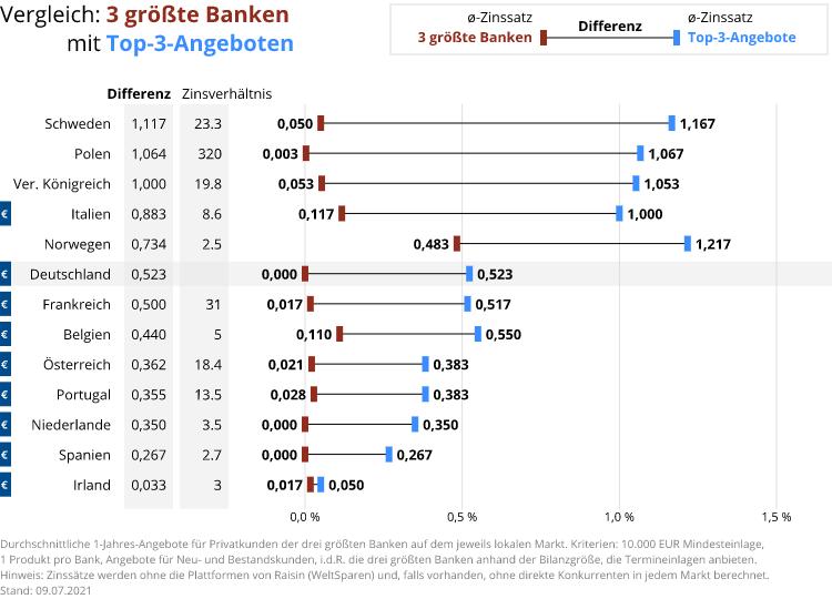 Zinsvergleich Großbanken vs. beste Zinsen